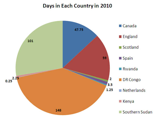 Days spent by Chris in each country in 2010