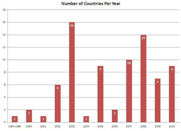 Countries visited by Chris per year