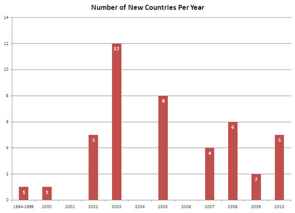 New countries visited by Chris per year