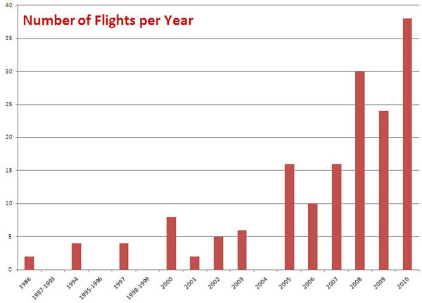 Flights taken by Chris each year