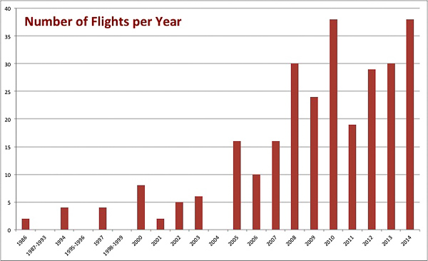 Chart - number of flights per year
